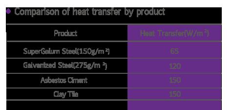 ตารางเปรียบเทียบการนำความร้อนของวัสดุ